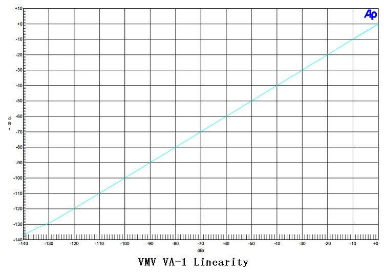 VMV VA-1 Linearity